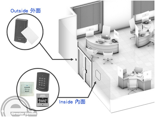 門禁系統 position of access control device