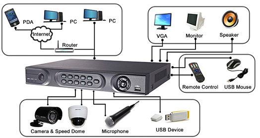 HIKVISION DS-7204HFI-HK DVR support